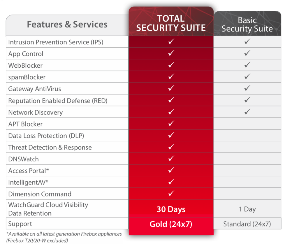 WatchGuard Security Suites